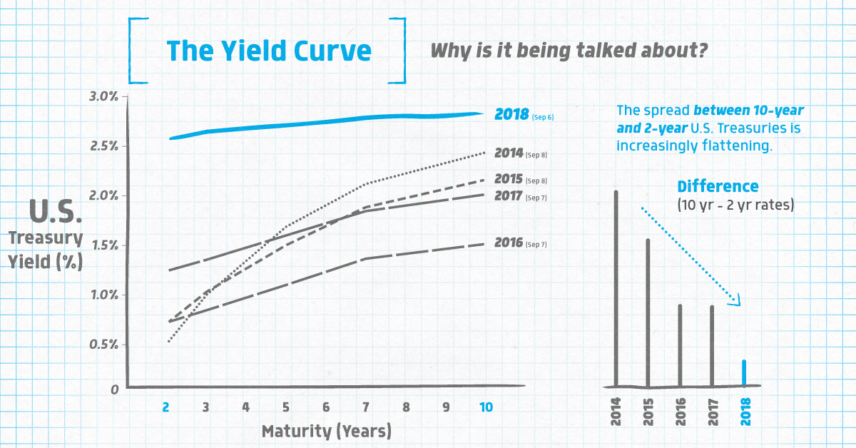 Infographic Why Markets Are Worried About The Yield Curve