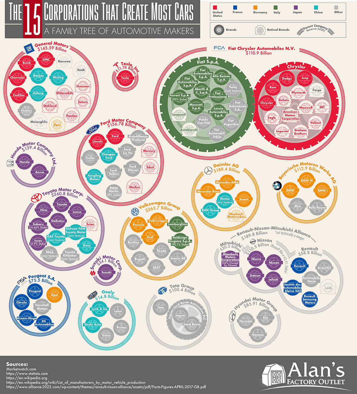 Infographic The 15 Corporations That Make The Most Cars