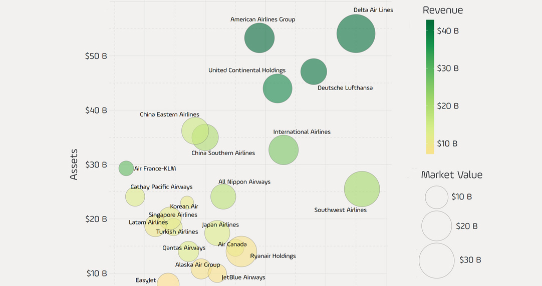 8dfefe622c Chart  Visualizing the World s Largest Airline Companies