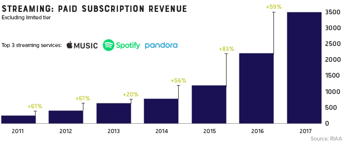 Music Streaming Subscriptions