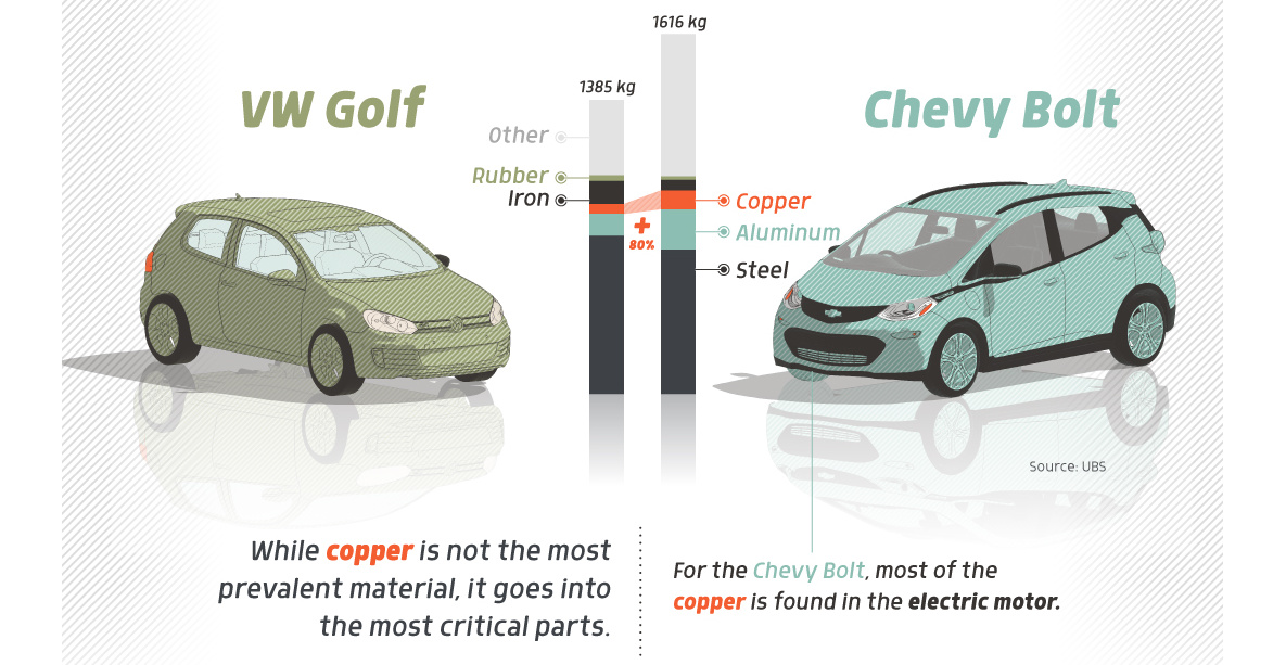 Infographic: How Much Copper is an Electric Vehicle?