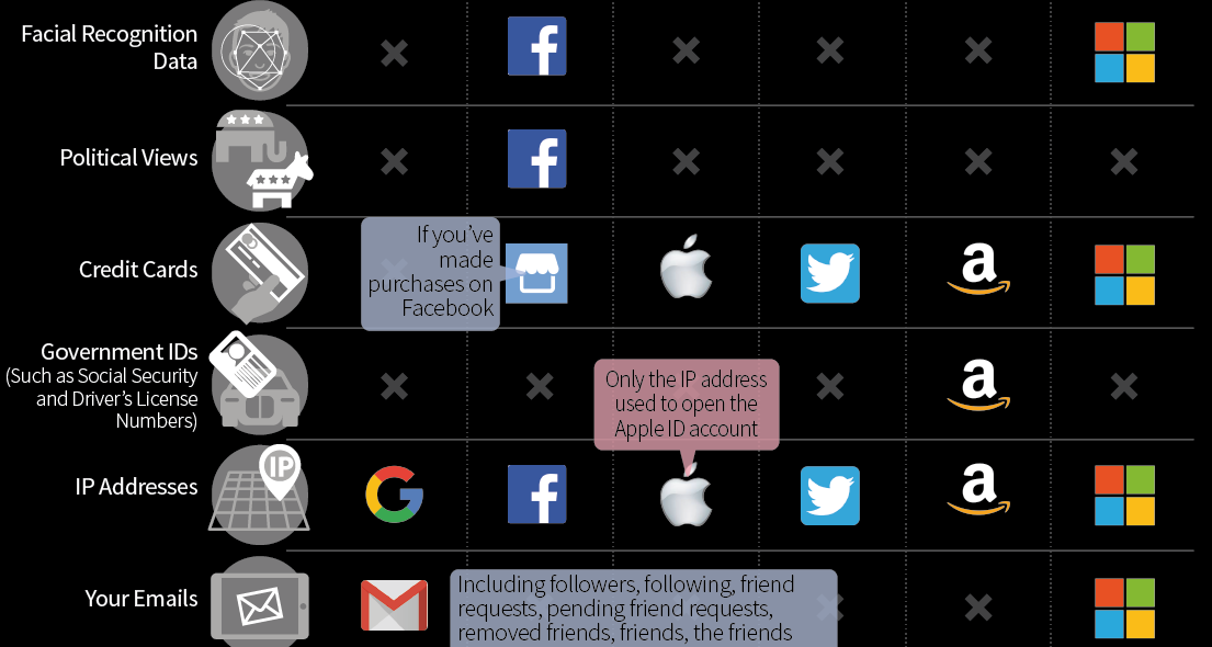 Infographic: Here's What the Big Tech Companies Know About You