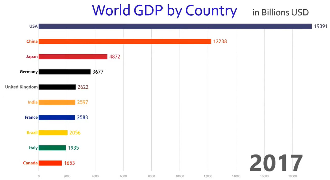 Image result for gdp of world
