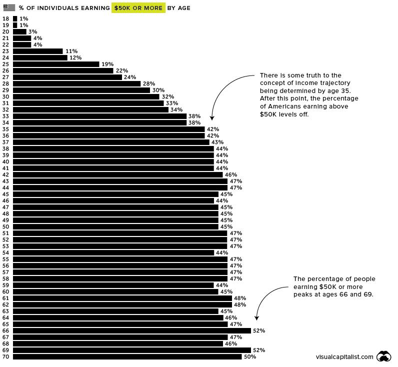 50k income chart