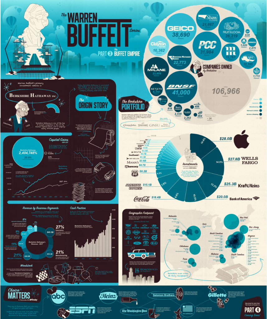 The Warren Buffett Empire