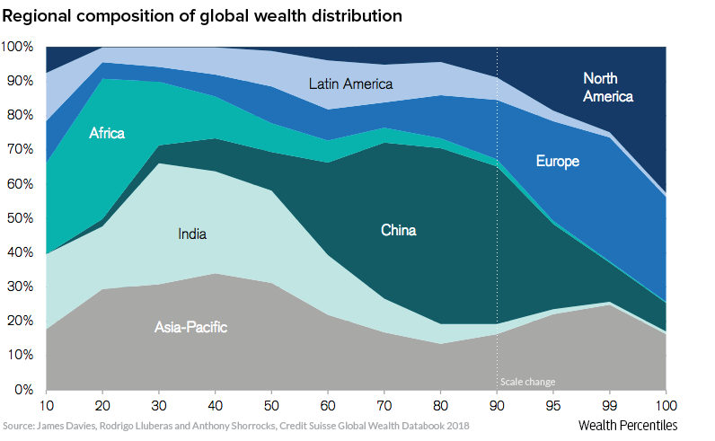 wealth distribution by continent