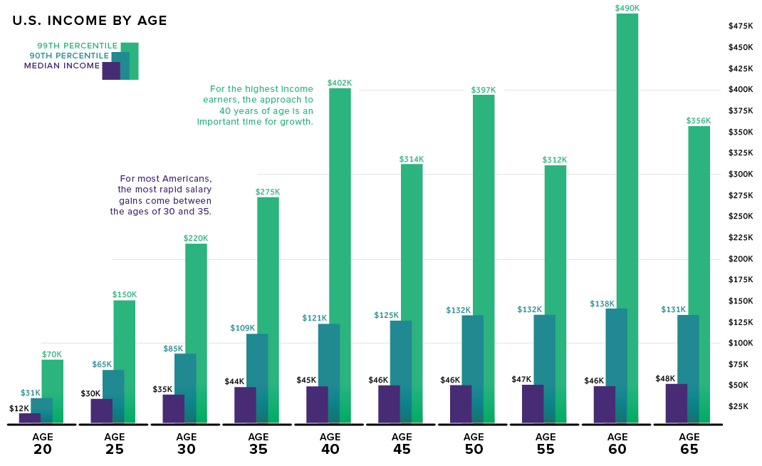 Visualizing American Income Levels by Age Group