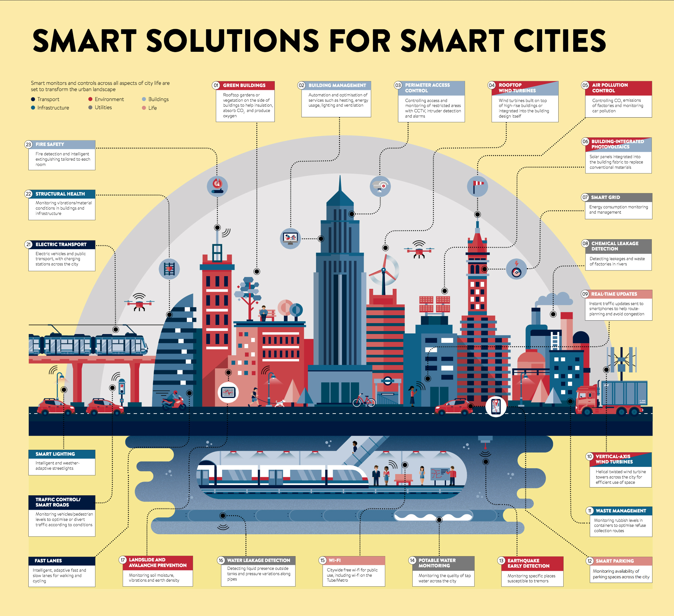 How to Build Smarter Cities