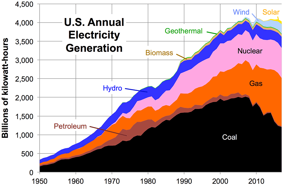 Energy net generation over time