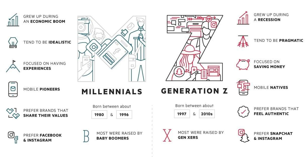 More Than 90 Of Generation Z Is >> Meet Generation Z The Newest Member To The Workforce