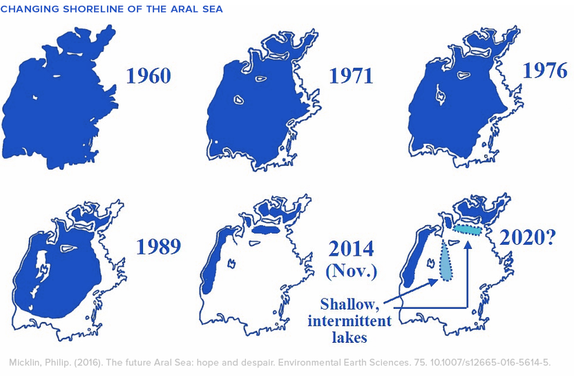 Aral Sea receding 1960 2020