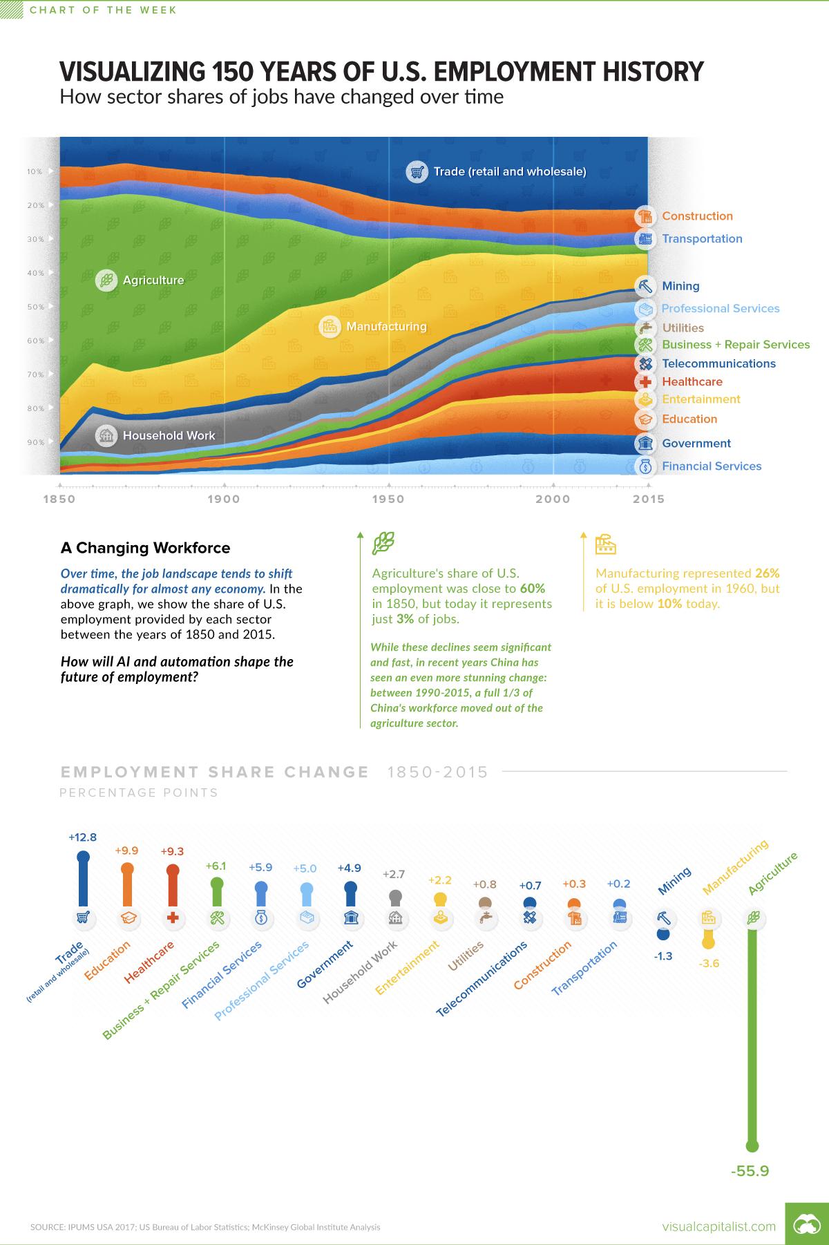 Visualizing 150 Years of U.S. Employment History