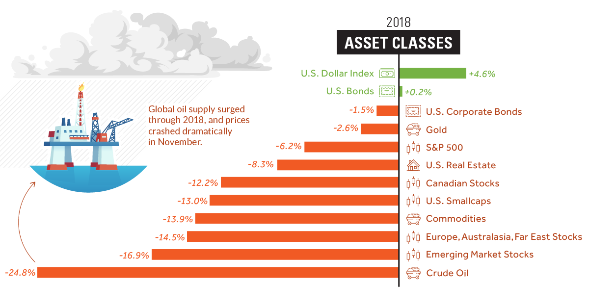 How Every Asset Class, Currency, and Sector Performed in 2018