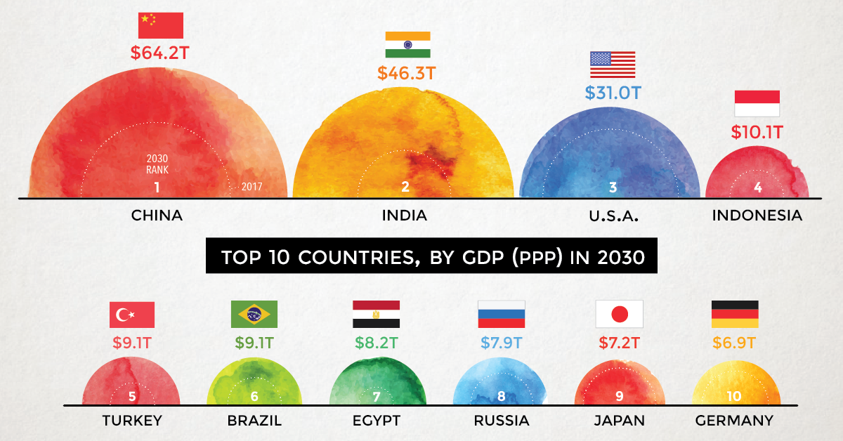 Chart: The World's Largest 10 Economies in 2030