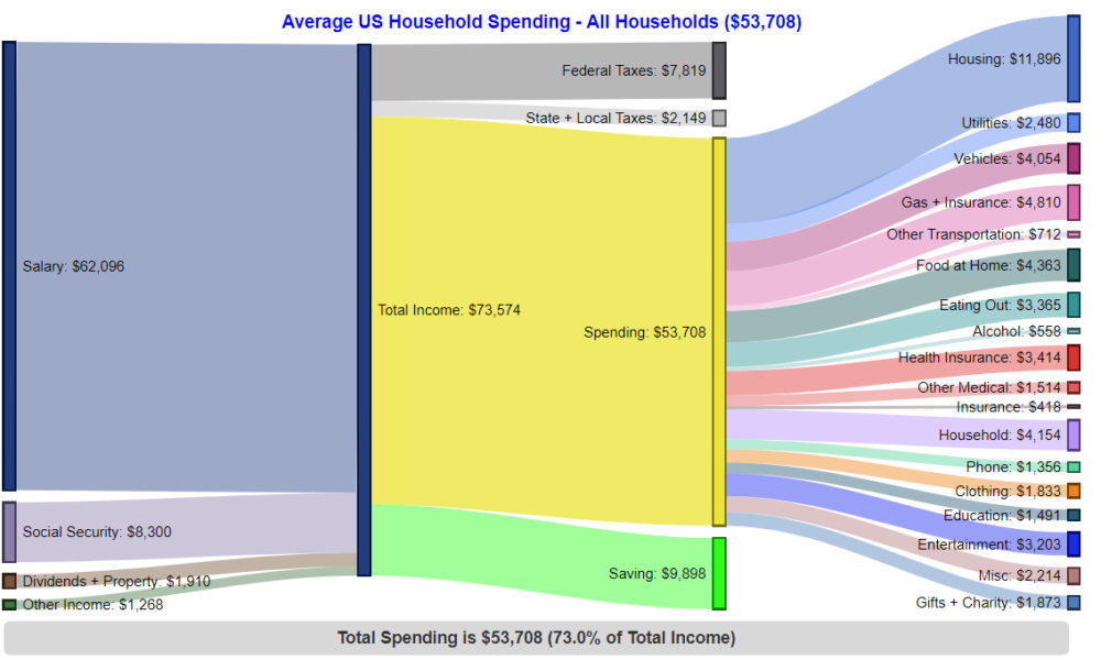 How Americans Make and Spend Their Money, by Income Group