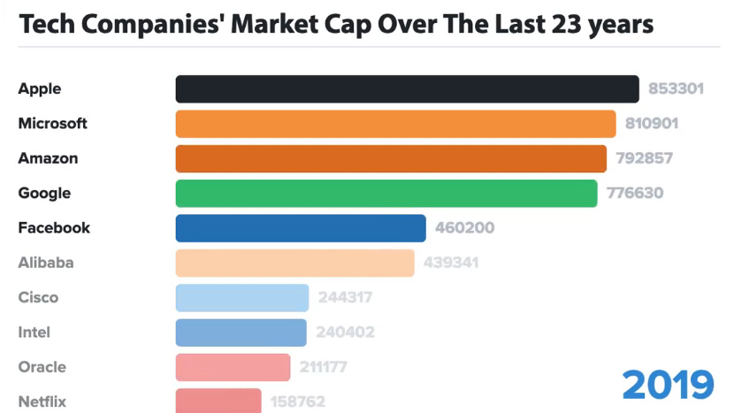 animation  the biggest tech companies by market cap over