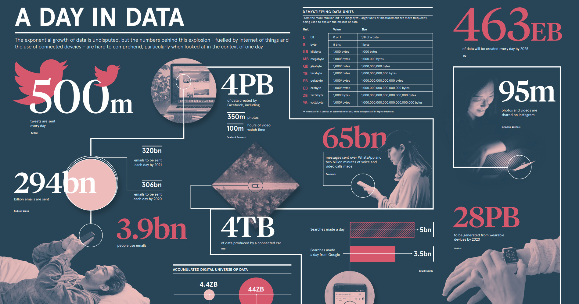 Infographic: How Much Data is Generated Each Day?