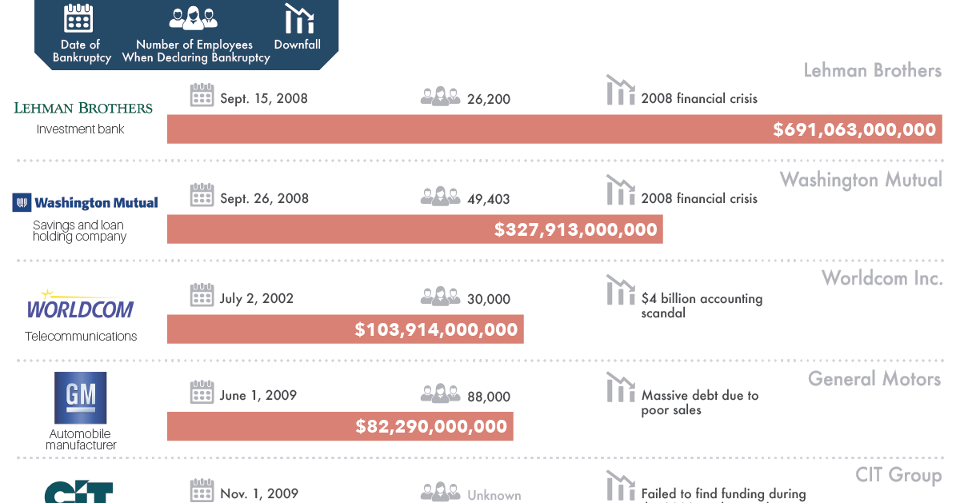 The 20 Biggest Bankruptcies in U.S. History