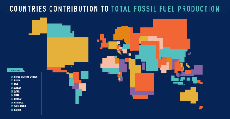 Animated Maps: Fossil Fuel Production by Country