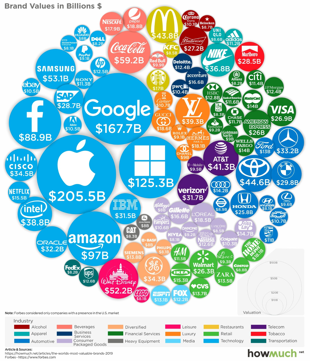 The World's 100 Most Valuable Brands in 2019