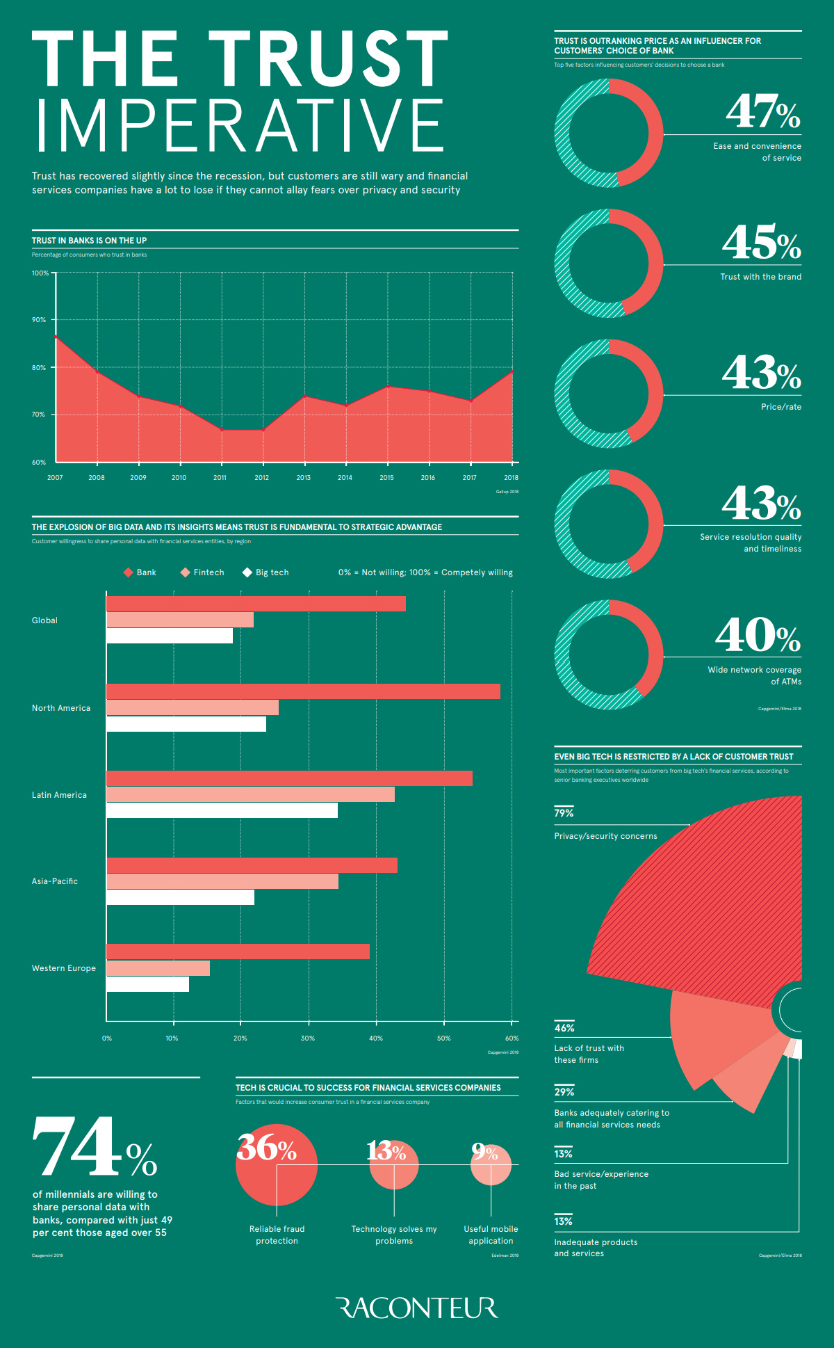 Visualizing the Importance of Trust to the Banking Industry