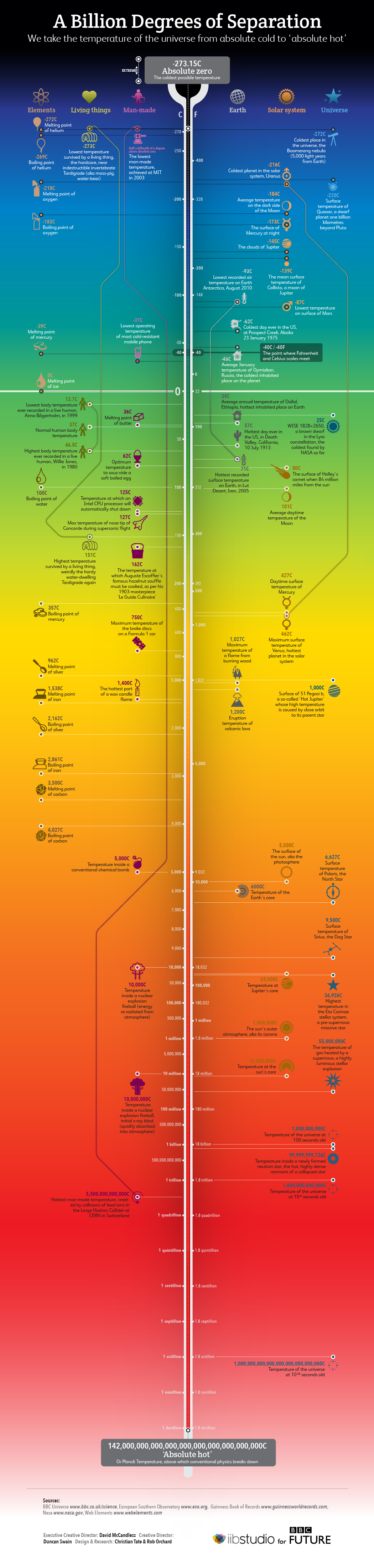Extreme Temperatures in the Universe