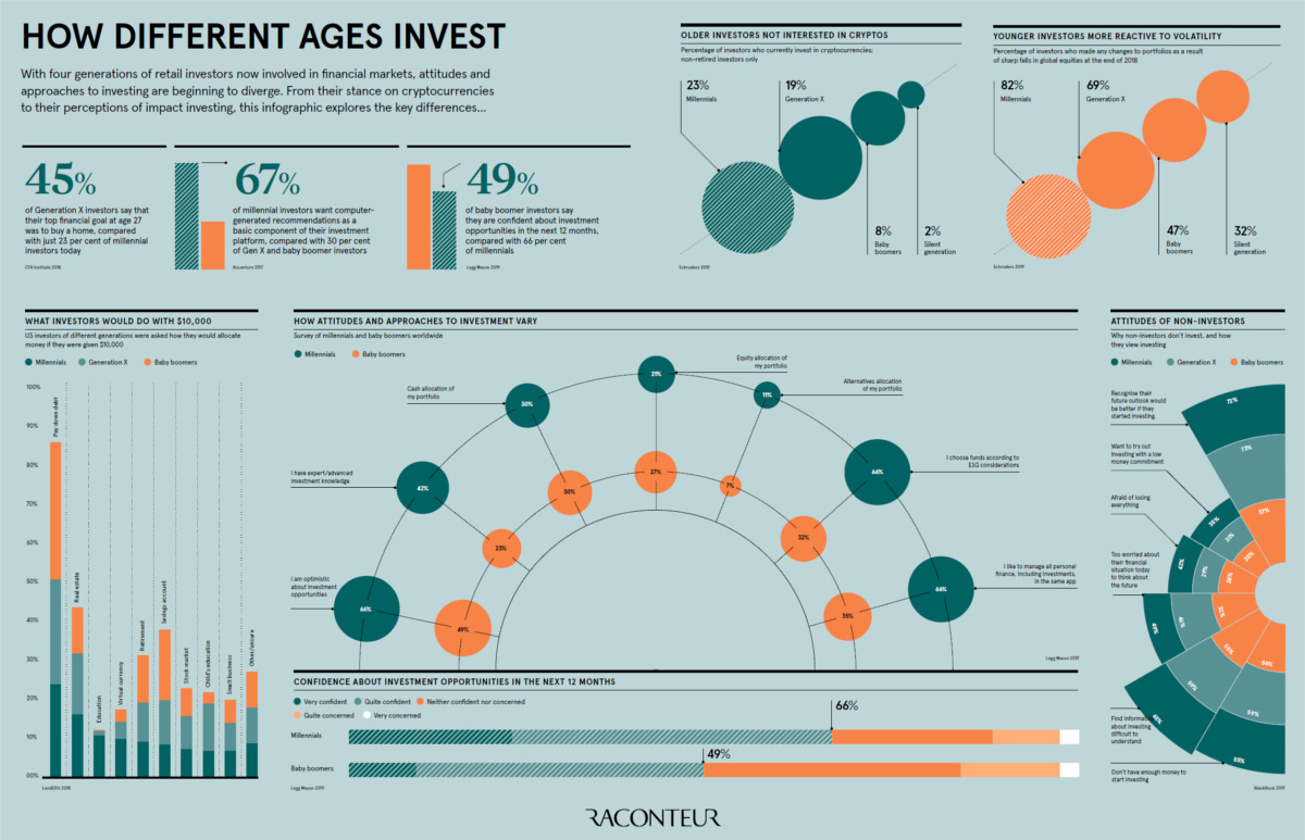How Different Generations Think About Investing
