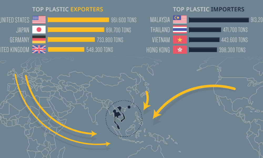 Mapping the World's Plastic Waste Flows: Top Importers and