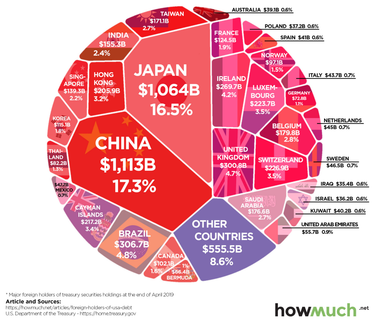 Foreign Countries Holding the Most U.S. Debt