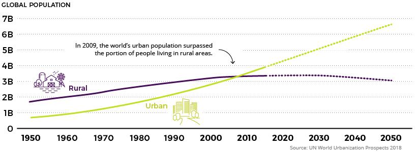 Global Urban Population vs Rural