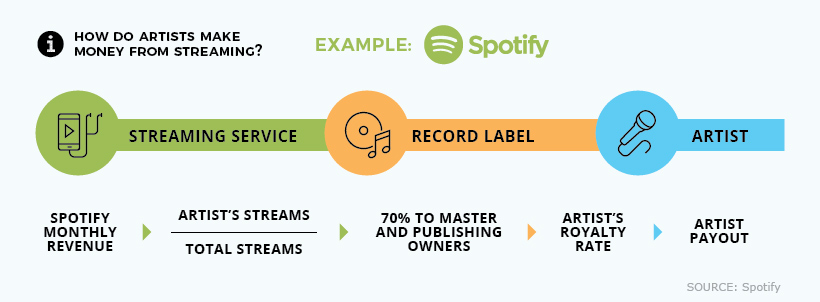 artist spotify streaming payouts