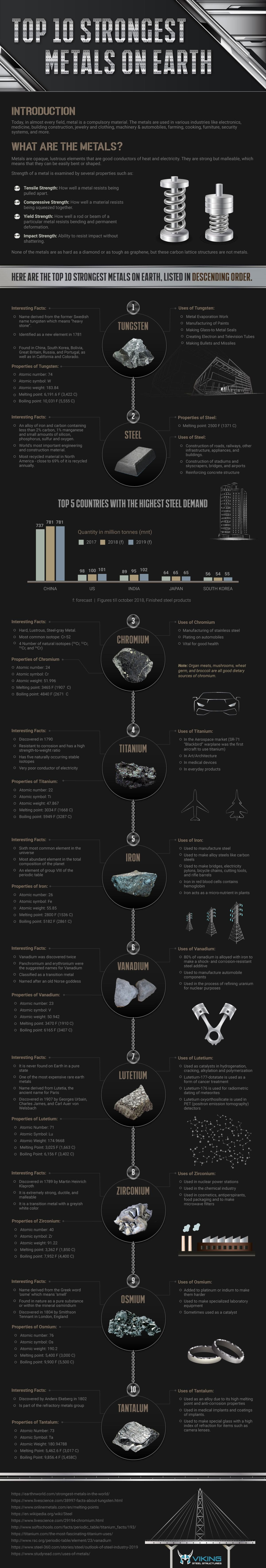Top 10 Strongest Metals on Earth