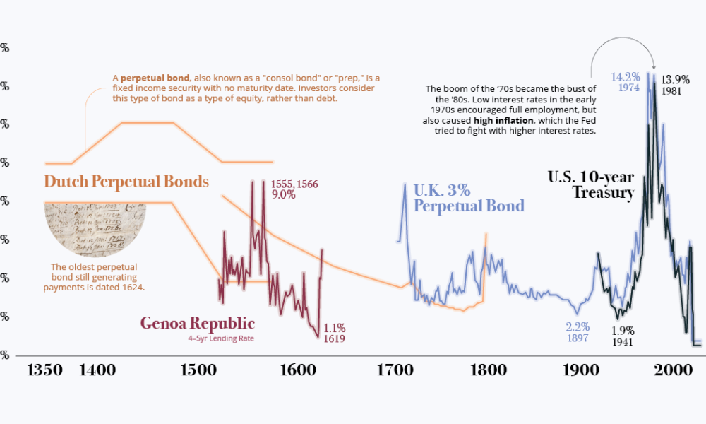Charted The History Of Interest Rates Over 670 Years