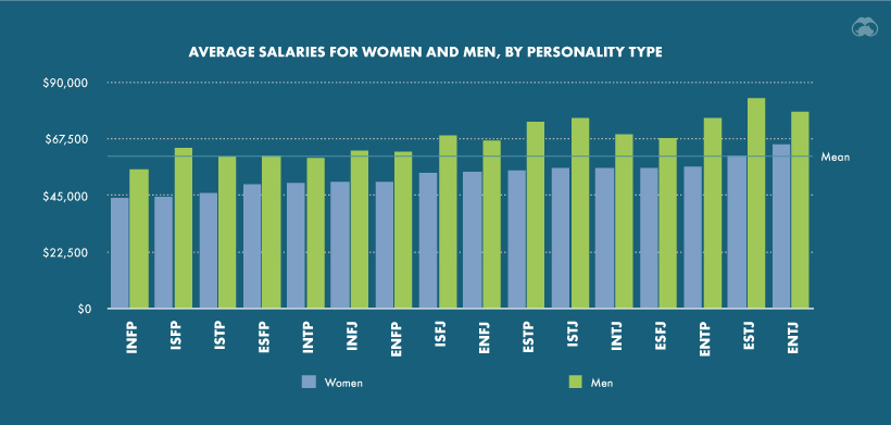 Myers briggs personality gender pay gap