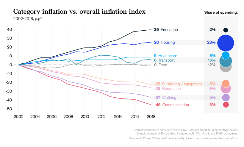 Category Inflation