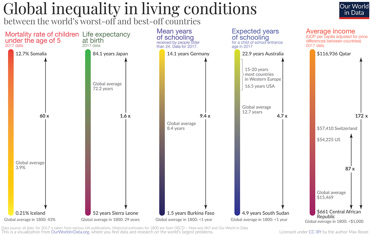 The Global Inequality Gap, and How It's Changed Over 200 Years