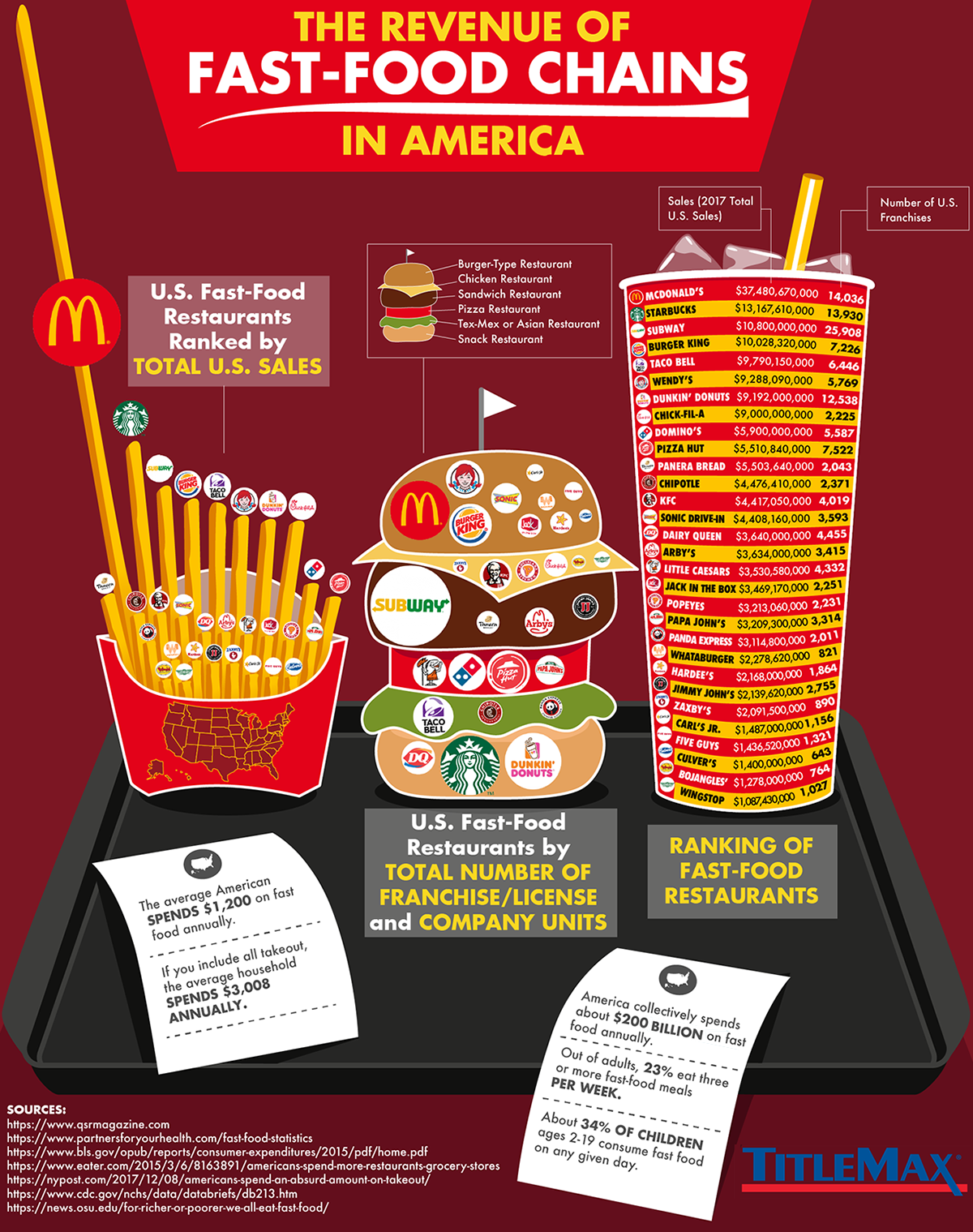 Ranked: Biggest Fast Food Chains in America