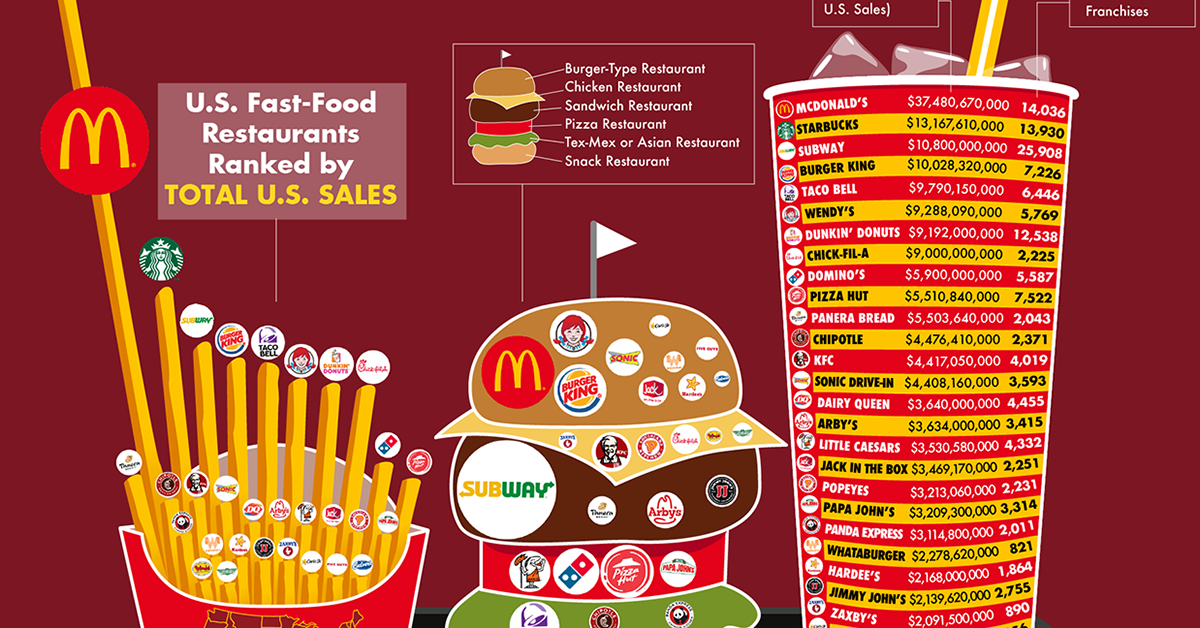 revenue fast food chains