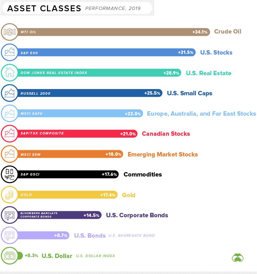 Major asset class performance in 2019