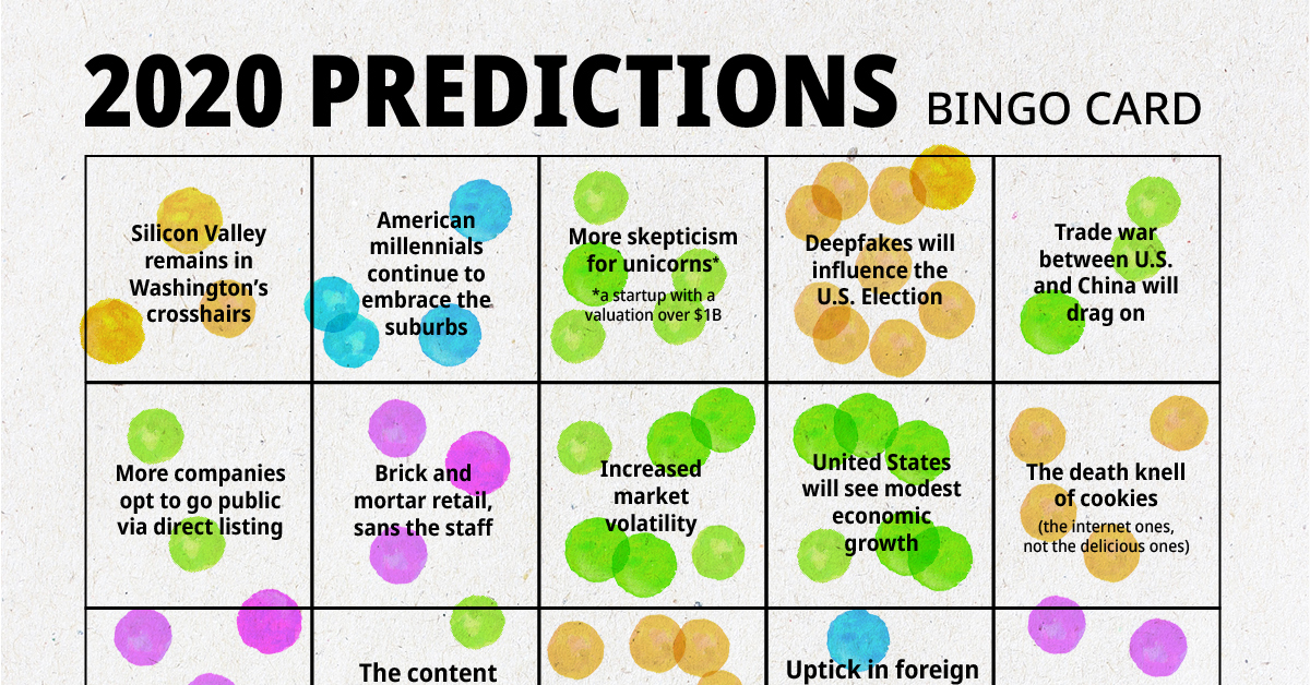 Prediction Consensus in 2020