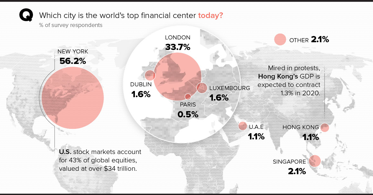 world financial centers