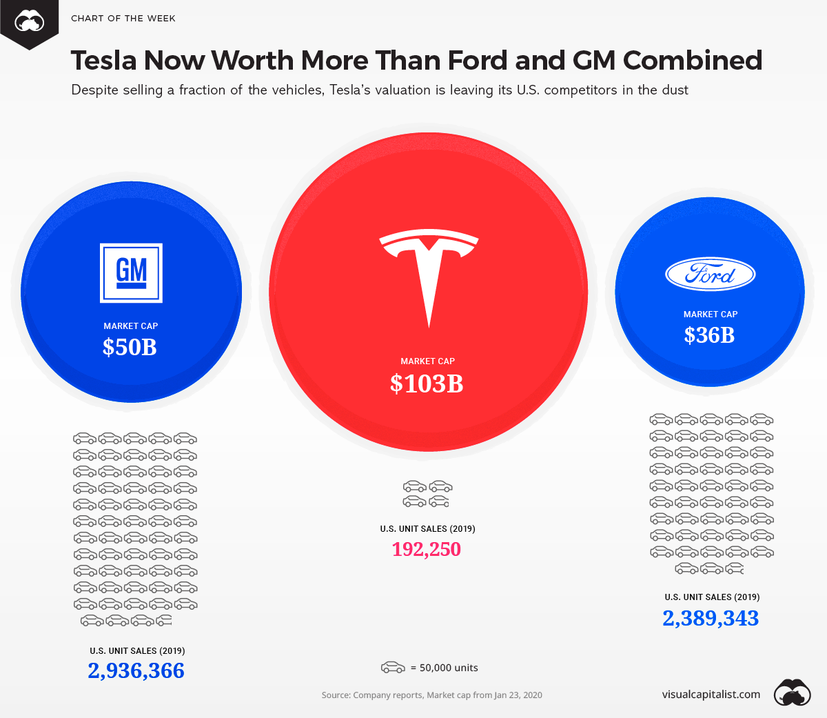Tesla is Now Worth More than Ford and GM Combined