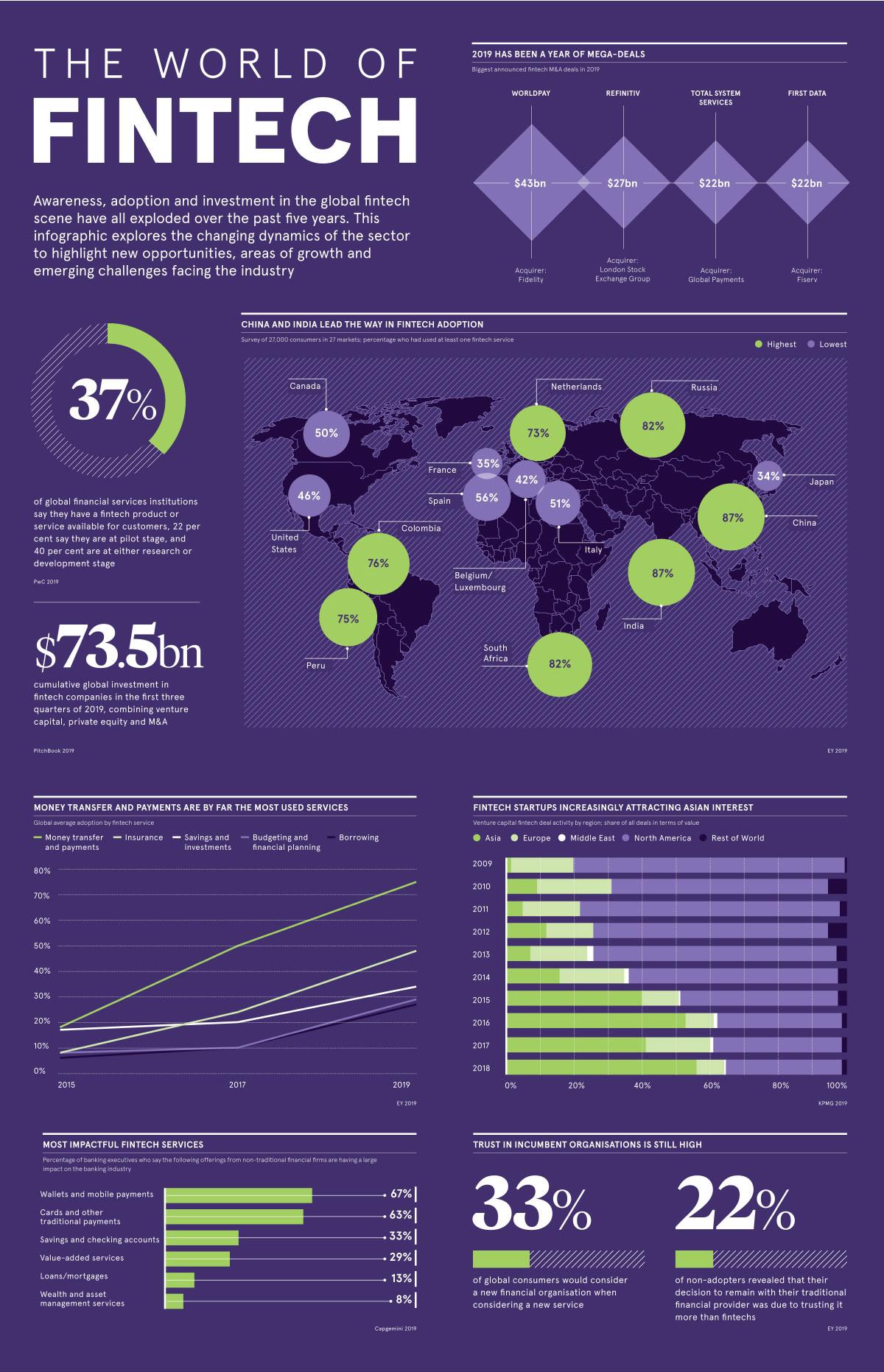 visualizing the world of fintech