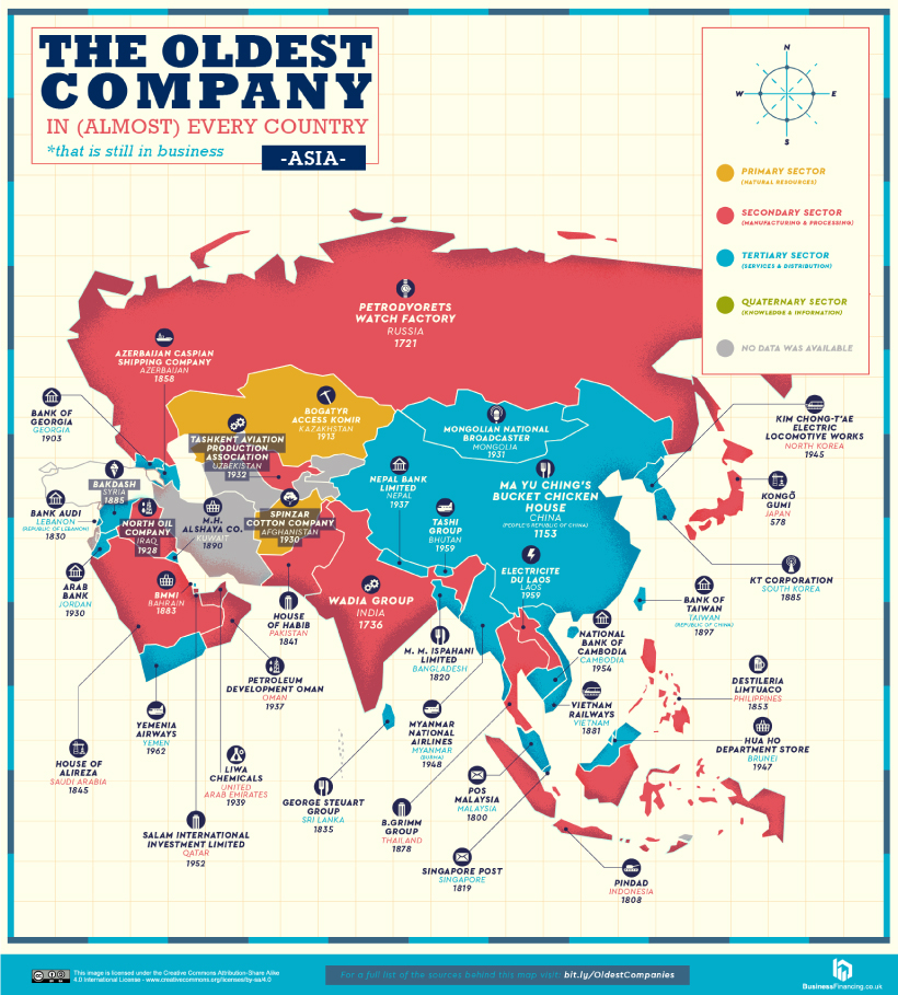 Oldest Company in every country in Asia