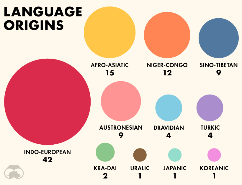 The-100-Most-Spoken-Languages-in-the-World_Supplemental