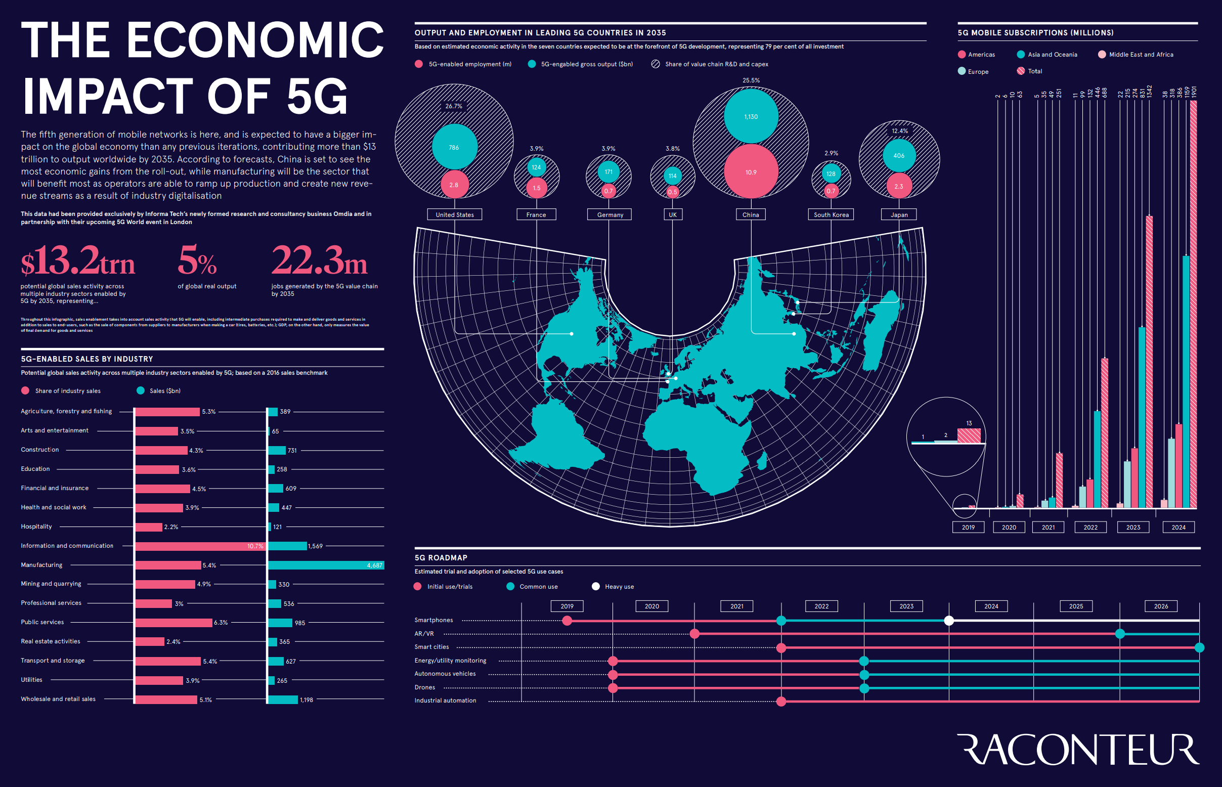 Visualized: Where 5G Will Change The World