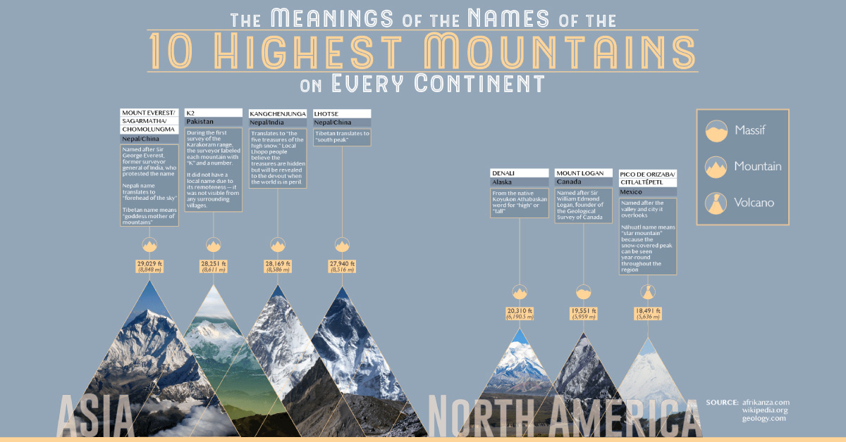 The World S Highest Mountains And What Their Names Mean