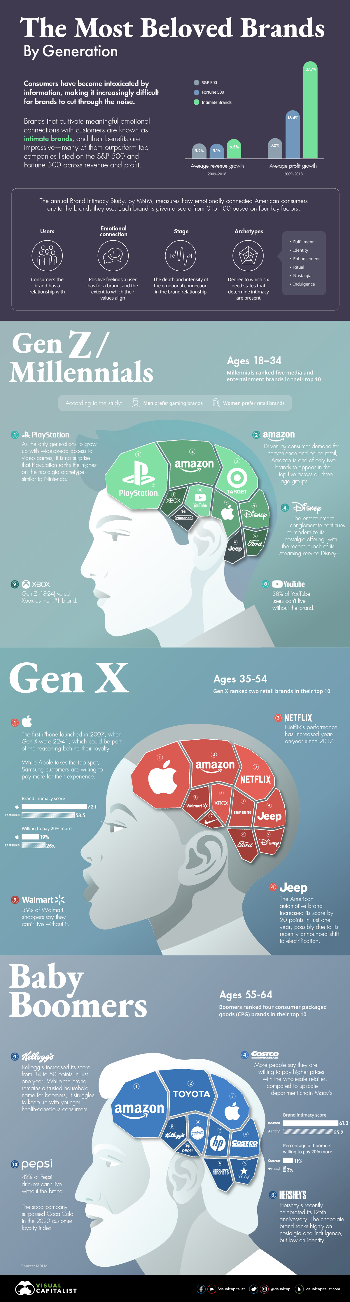 most loved brands by generation
