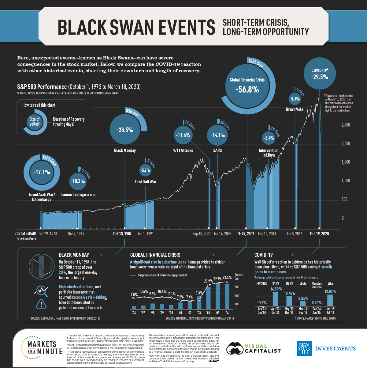 Black Swan Events and time to recovery