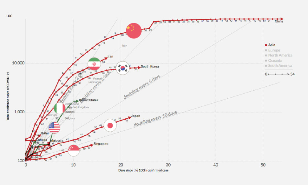Infection Trajectory: Which Countries are Flattening their